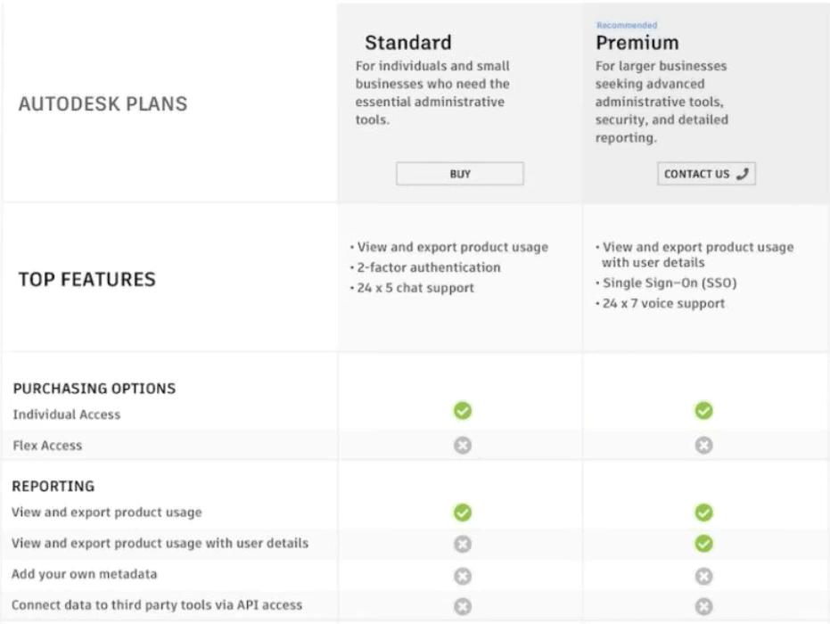 Autodesk Announces the Retirement of Multi-User (Network) Subscriptions single user subscription plans